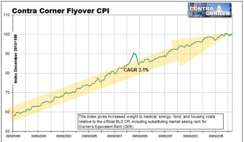 Flyover CPI Since 1999