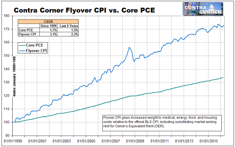 Flyover CPI vs PCE Since 1999