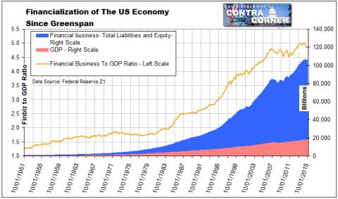 Financialization of US Economy Since Greenspan