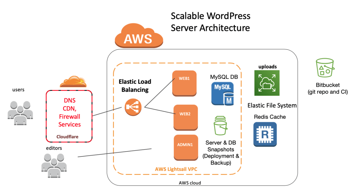 High traffic WordPress architecture using AWS Lightsail