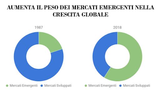 PAESI EMERGENTI CRESCITA