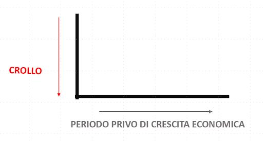 RIPRESA ECONOMICA A L