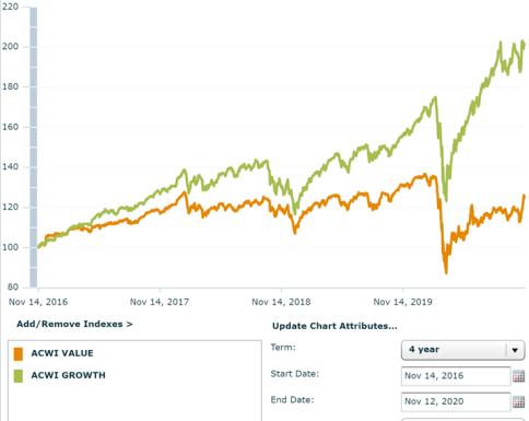 STILE VALUE VS STILE GROWTH