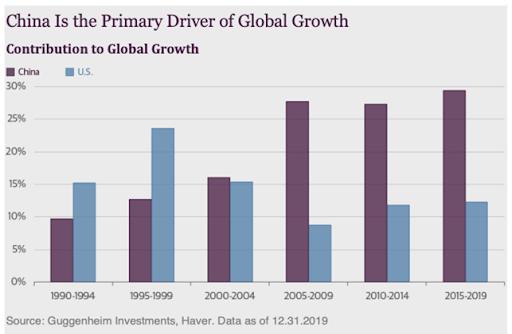 CINA PIL GLOBALE