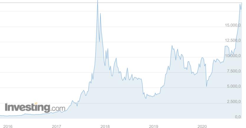 sarà bitcoin essere sul mercato azionario)