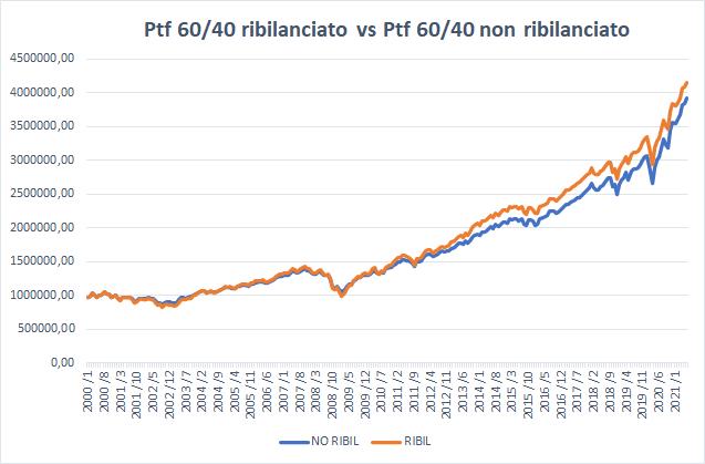 PORTAFOGLIO RIBILANCIATO VS PORTAFOGLIO NON RIBILANCIATO