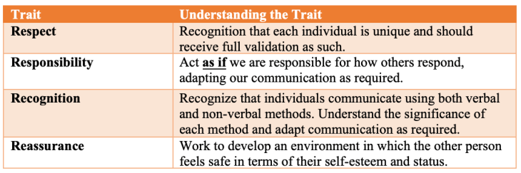 Table with the 4Rs: respect, responsibility, recognition and reassurance. Copyright David Wray, 2021
