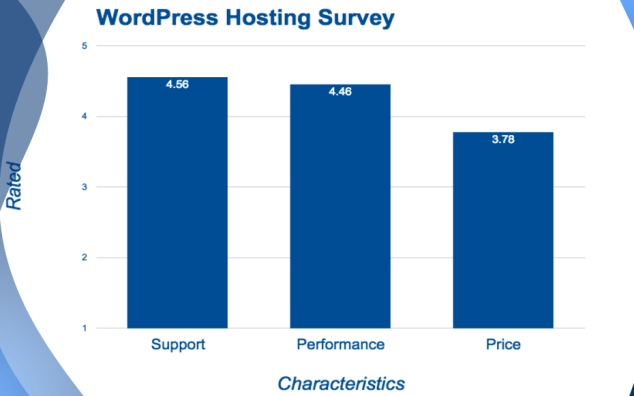 WordPress Hosting survey