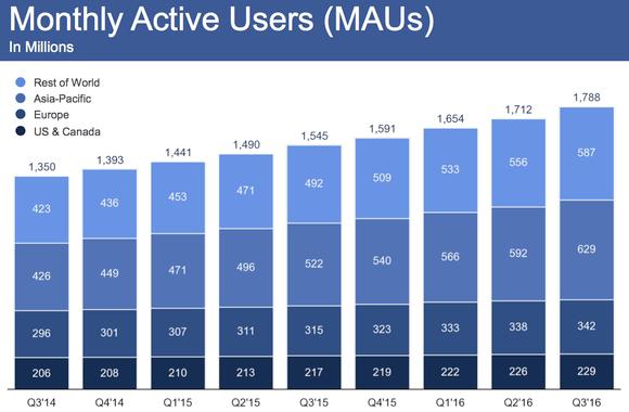 ilu jest użytkowników facebooka w polsce?