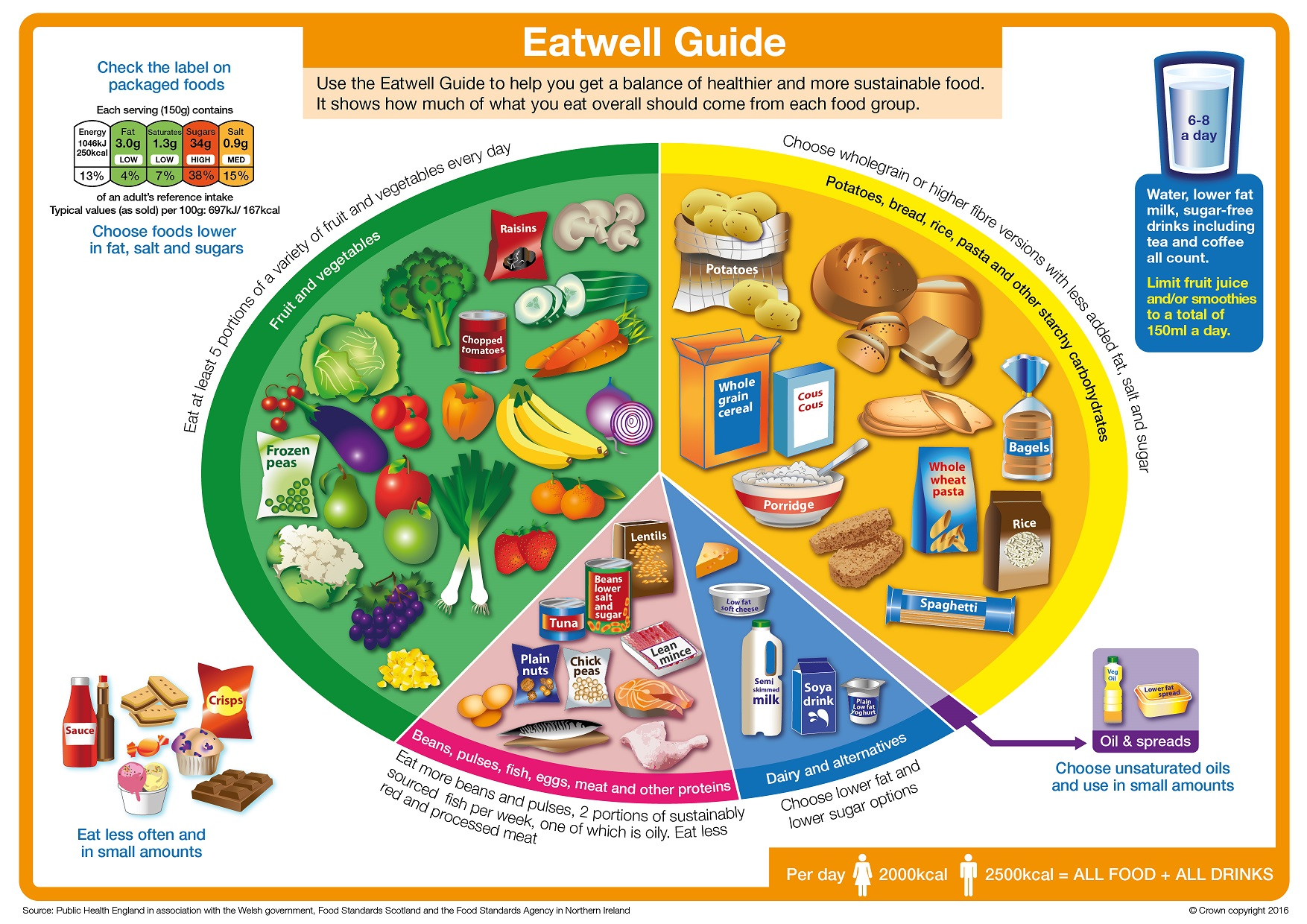 The Eatwell Guide? Not for my clients thank you