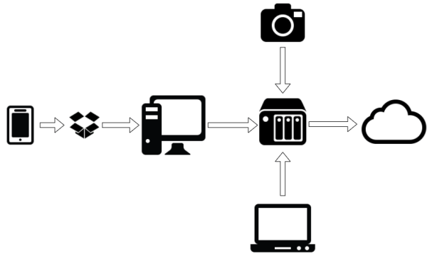 Diagramm_Backup