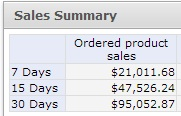 More than $95,000 in sales on Amazon over the last 30 days.