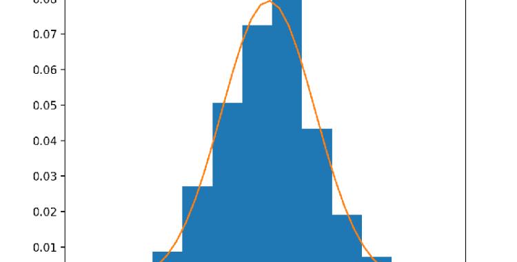 El pico con dos cuentas (estadística extrema)