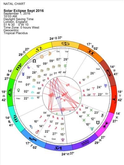 September solar eclipse astrological chart