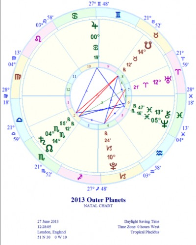 2013 outer planets only