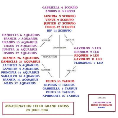 Archduke Franz Ferdinand Assassination Fixed Grand Cross