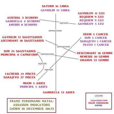 Franz Ferdinand—Natal Assassination Indicators (click on image for larger view)