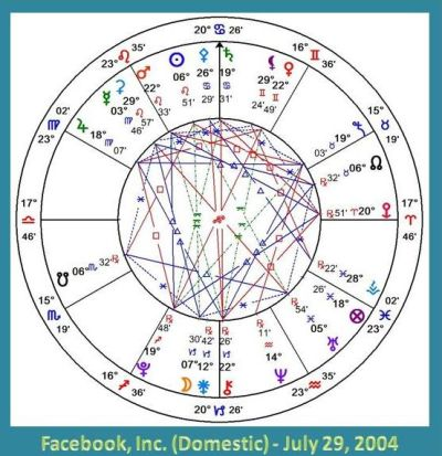 Horoscope chart, Facebook incorporation July 2004