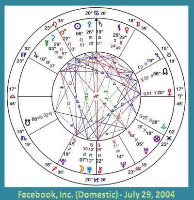 Horoscope chart, Facebook incorporation July 2004