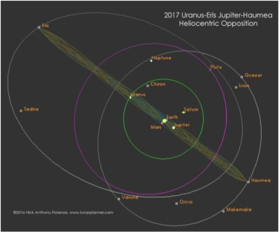 Uranus-Eris-Haumea