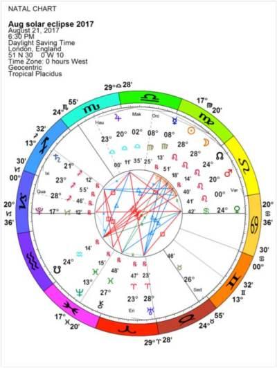 August 2017 Solar Eclipse Chart