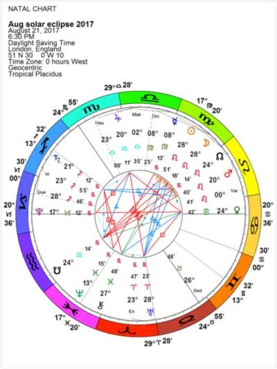 August 2017 Solar Eclipse Chart