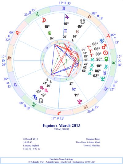 Equinox chart March 2013