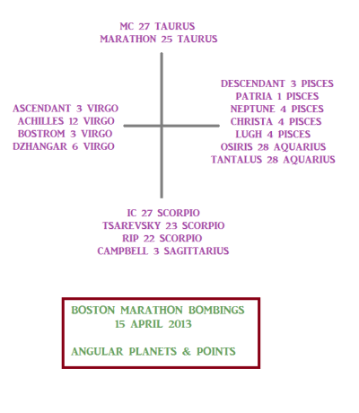 Boston Marathon Bombing chart angular points and planets