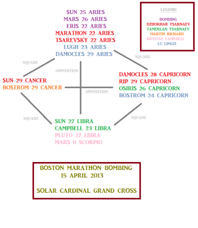 Boston marathon bombing chart
