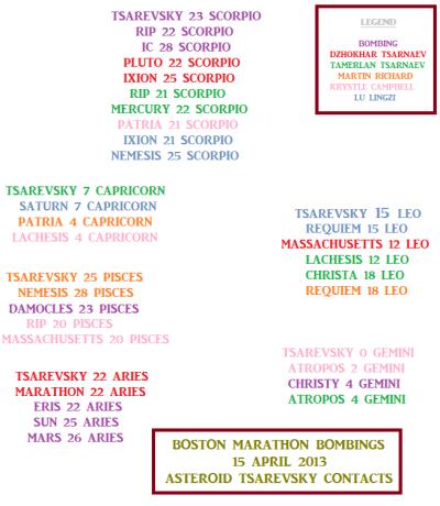 Boston Marathon bombing horoscope - asteroid Tsarevsky