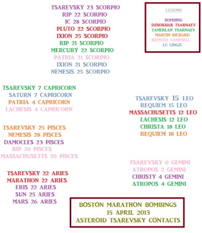 Boston Marathon bombing horoscope - asteroid Tsarevsky