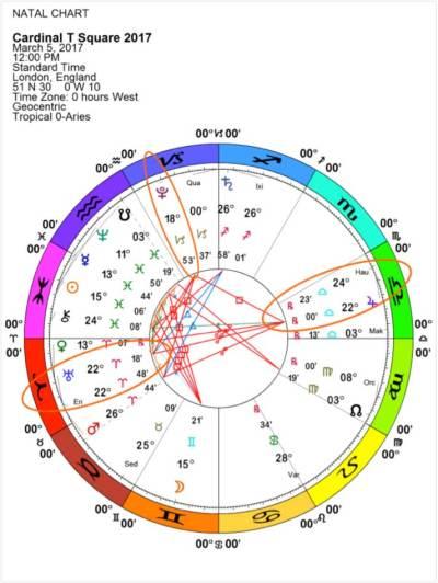 Cardinal T-Square Chart , 2017