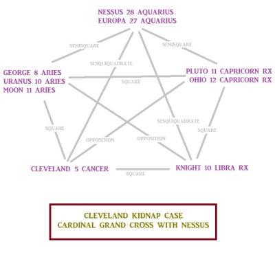 Cleveland Cardinal Grand Cross