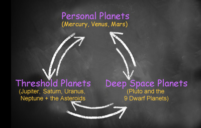 Personal Planets - Threshold Planets -  Deep Space Planets
