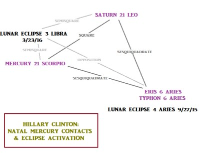 Hillary Clinton: natal Mercury contacts and 9/27/15 eclipse activation