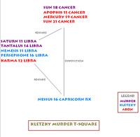 Kletzky murder astrological t-square