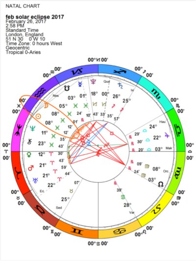 Solar Eclipse chart, February  26, 2017