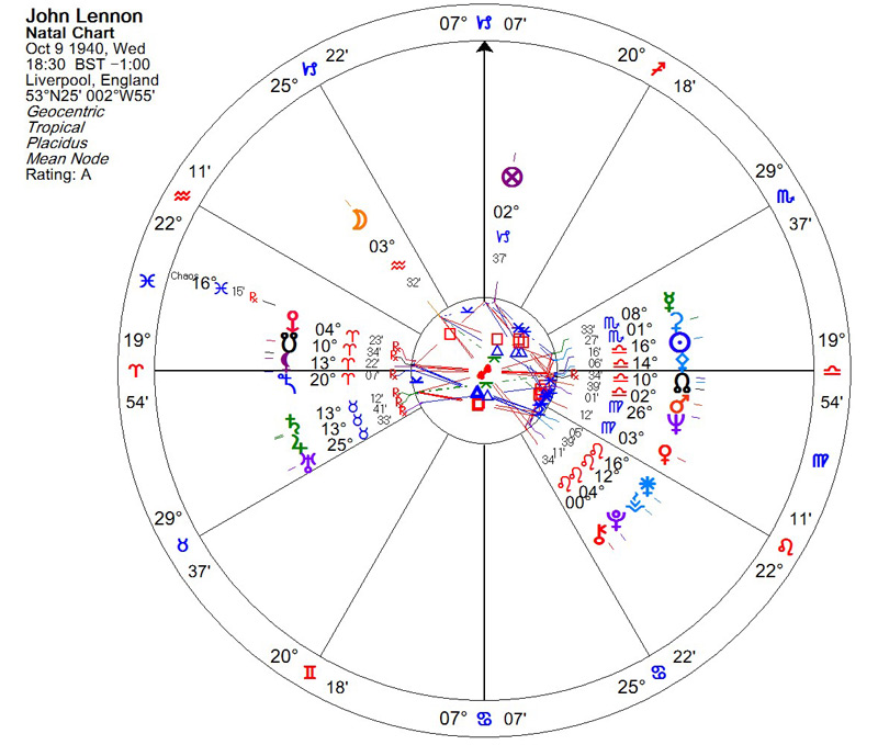 KBO Chaos in Three Astrological Charts – Daykeeper Journal