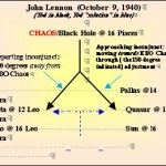 John Lennon's Chaos (diagram)