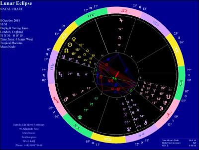 October 8 Lunar Eclipse Chart