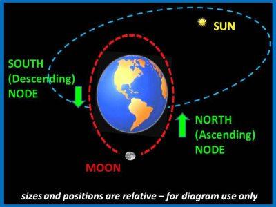 Lunar Nodes, 2012