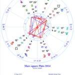Mars Square Pluto, June 2014