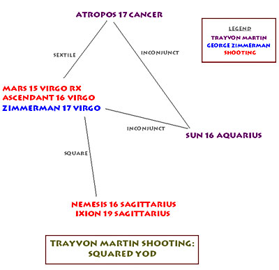 Trayvon Martin shooting - horoscope