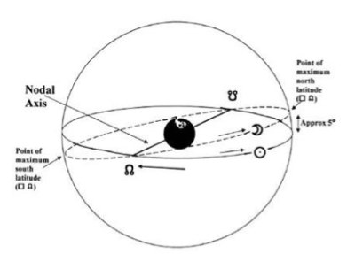Nodal axis