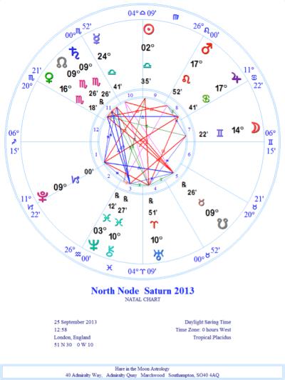 north-node-saturn