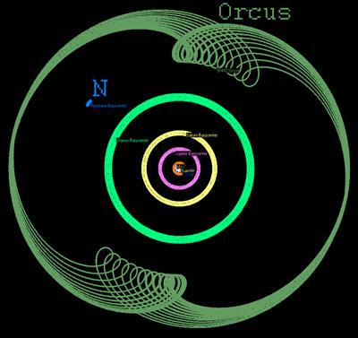 orcus orbit