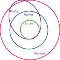 Pholus' elliptical orbit crosses the orbits of Saturn, Uranus and Neptune