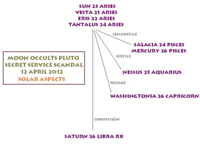 Pluto Occultation - Hotel Caribe incident
