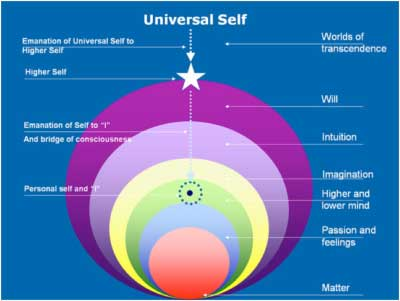 Universal Self - Astrology of 2015