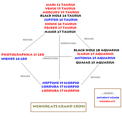Astrology of weinergate - chart
